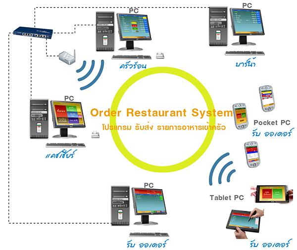 Flow โปรแกรมสำหรับบริหารร้านอาหาร ภัตตาคาร